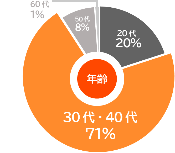 年収データ1