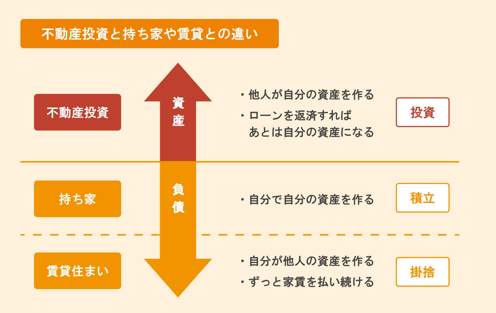 不動産投資と持ち家や賃貸との違いの図:不動産投資は他人が自分の資産を作り、ローンさえ返済すればあとは自分の資産になる。それに対して持ち家や賃貸の場合、自分が他人の資産を作り、自分の資産が増えることは無い。
