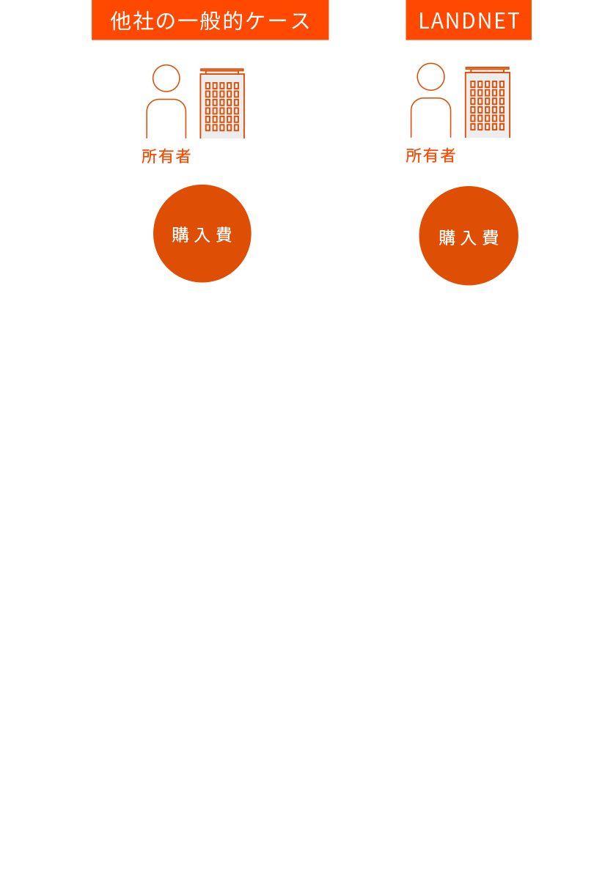 ダイレクトワンルームのイメージ図:他社の一般的な物件の仕入れから販売のケースは業者を複数介するのでその分手数料が高くなってしまう。それに対してランドネットでは所有者から直接物件を仕入れるのでお客様の購入費が安くなる。