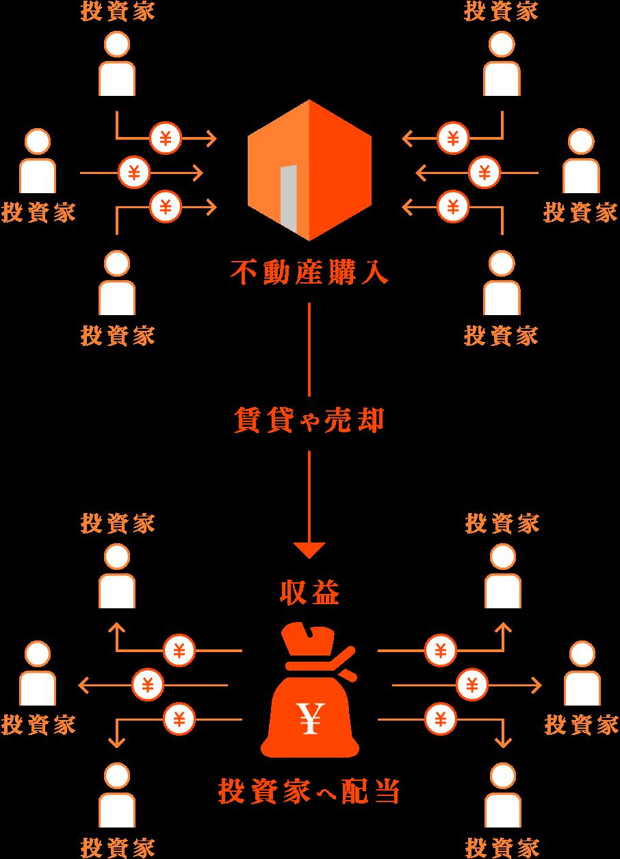 クラウドファンディングのイメージ図:複数の投資家がランドネットに出資し、その資金をもとに不動産を購入。その不動産で賃貸や売却を行い収益を得る。得た収益を投資家に配当する。