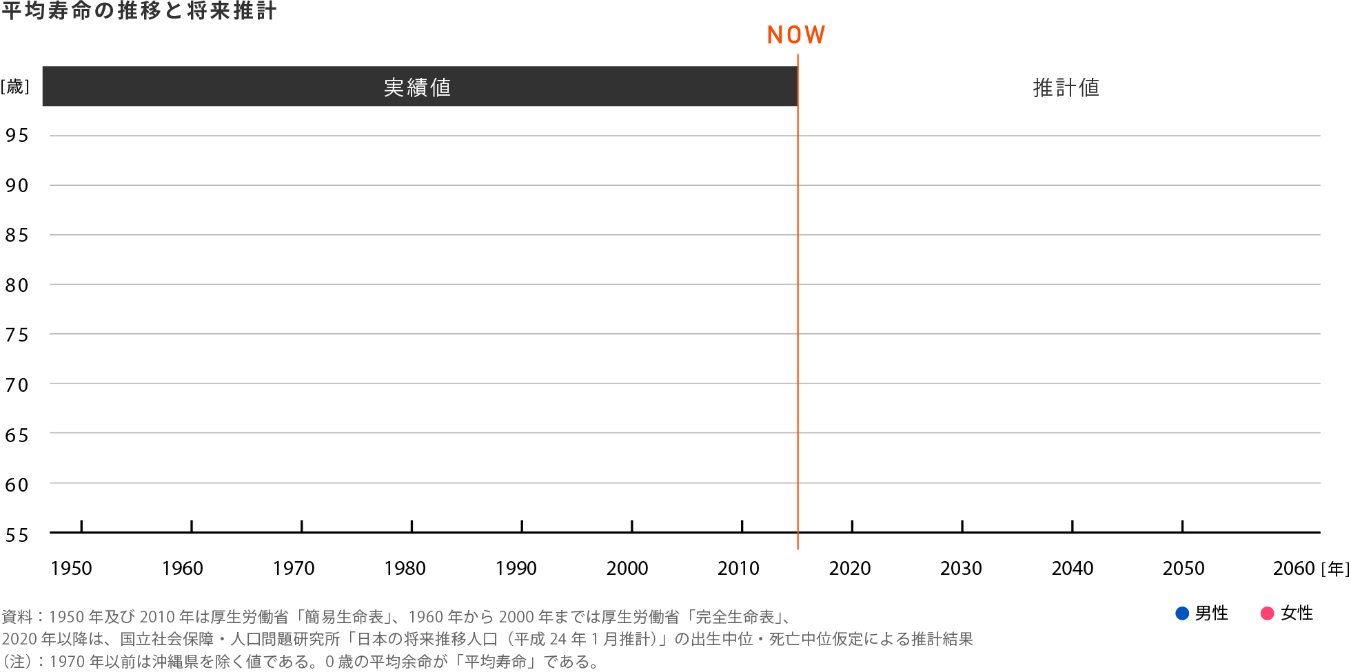 平均寿命の推移と将来推計のグラフ:1950年は約60歳、1980年は約75歳、2000年は約80歳、2020年は約84歳、2060年は約87歳
