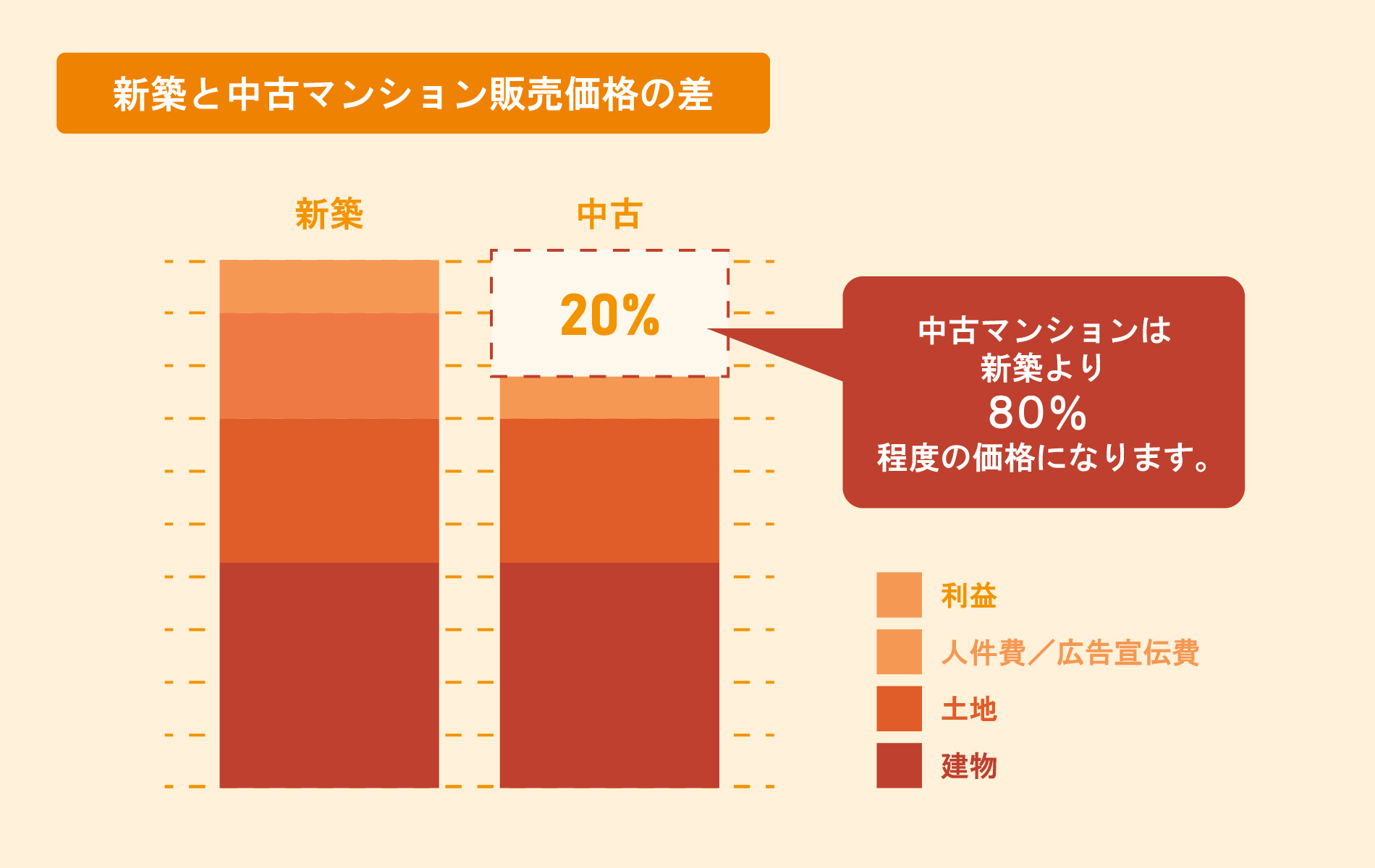 新築と中古マンション販売価格の差の図:中古マンションは新築より80%程度の価格になる。