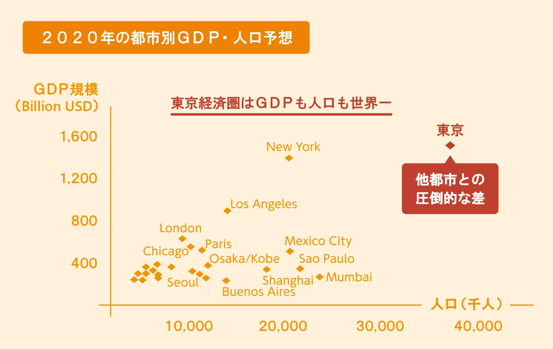 2020年の都市別GDP・人口予想の図:東京はGDP規模160兆円、人口3700万人と予想されており他都市と圧倒的な差がある。ニューヨークはGDP規模150兆円、人口2100万人|ロンドンはGDP規模70兆円、人口800万人。